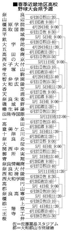 高校野球:春季近畿地区大会県予選 28日 /奈良 -  …