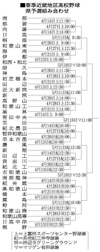 高校野球:春季近畿地区大会県予選 智弁和歌山、6 …